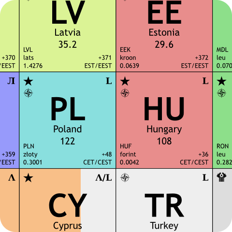 The periodic table of the europeans urtaz Image collections