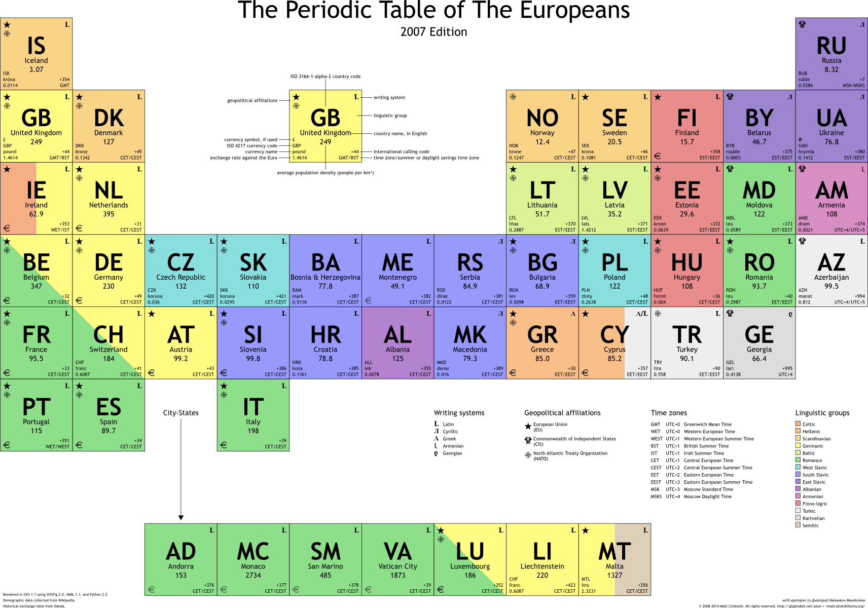 Periodic table database chemogenesis the periodic table of european nations gamestrikefo Images