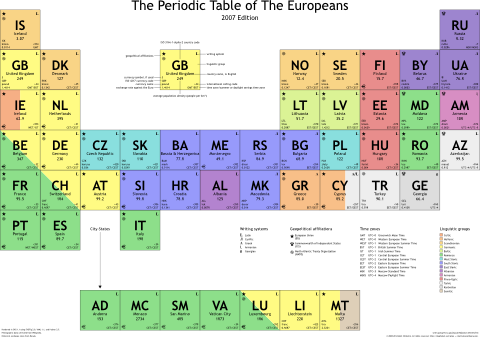 Announcing The Periodic Table Of The Europeans Glyphobet
