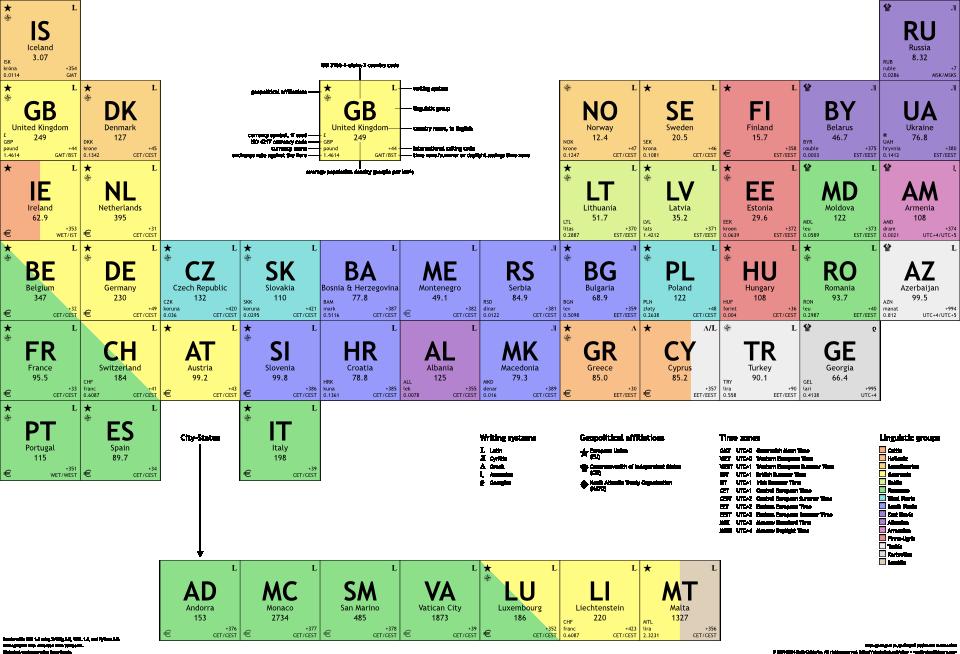 The periodic table of the europeans urtaz Choice Image